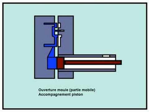 principe d injection plastique pdf