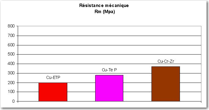 Matricagecuivregraphe